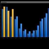Brf Sjostaden 3 - fjarrvarmeforbrukning t o m mars 2013